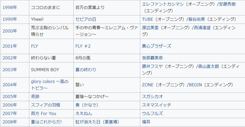 甲子園 歴代 テーマ ソング